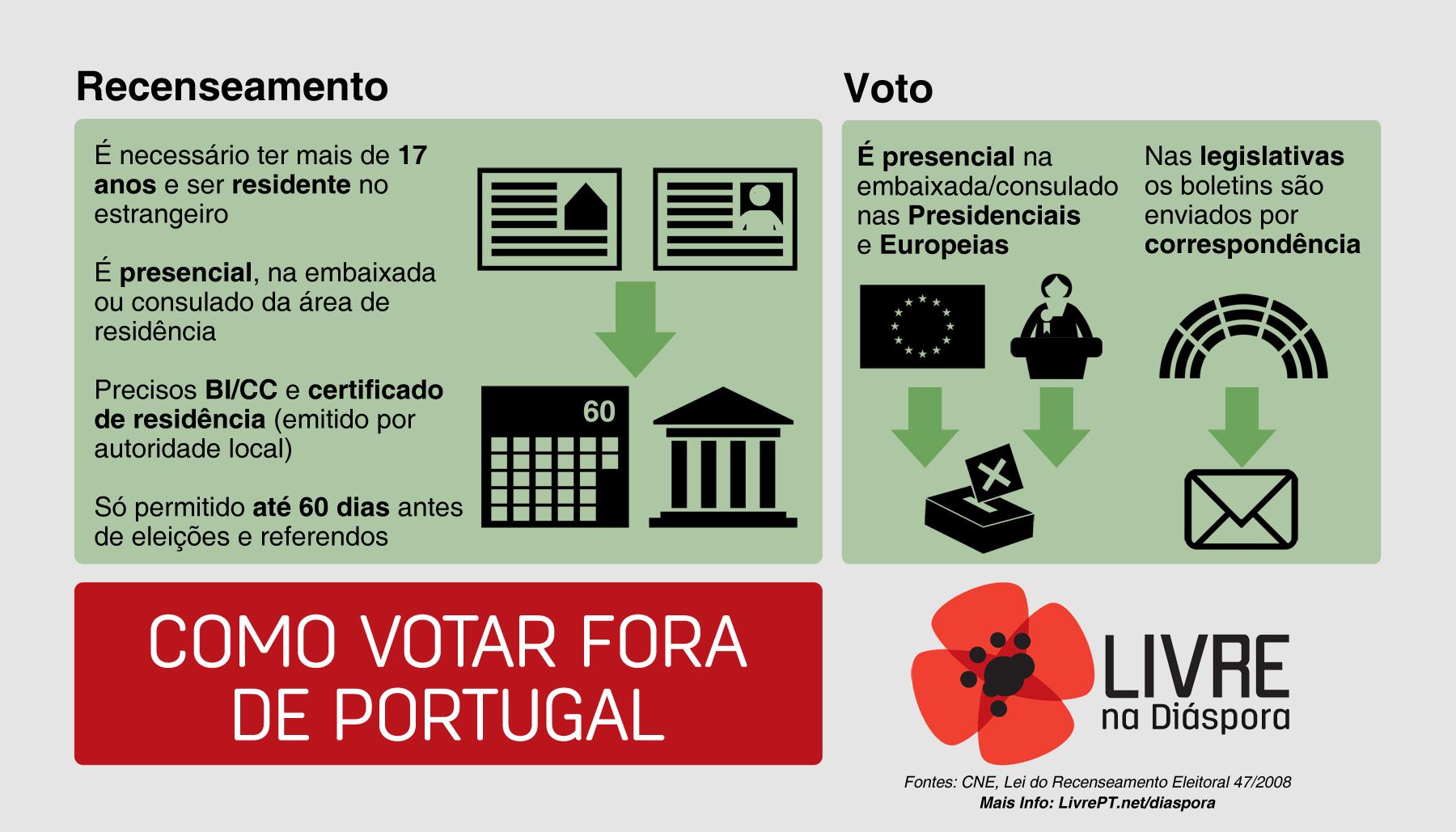 Como votar fora de Portugal (atualizado)