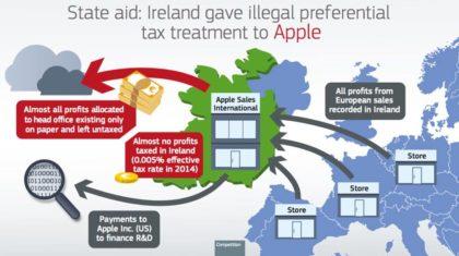 LIVRE defende cobrança europeia de impostos às multinacionais